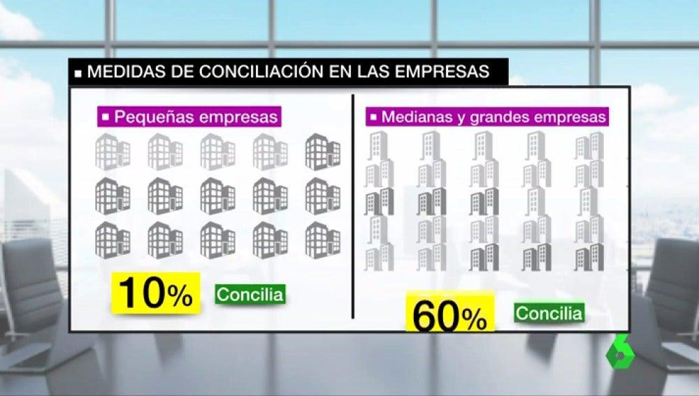 Gráfico de conciliación en las empresas