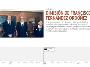 Cronología de 1981