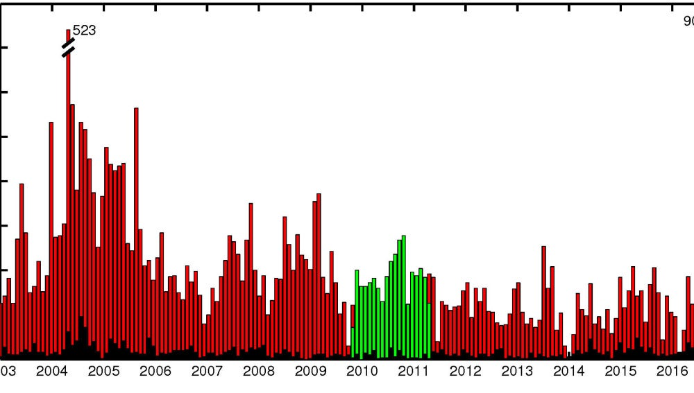 La sismicidad de Tenerife no supera los 800 terremotos anuales desde 2004
