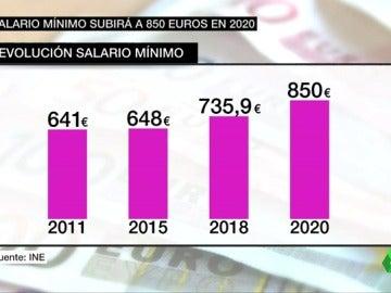 Principio de acuerdo del Gobierno para una subida del salario mínimo del 4% en 2018 y alcanzar los 850 euros en 2020