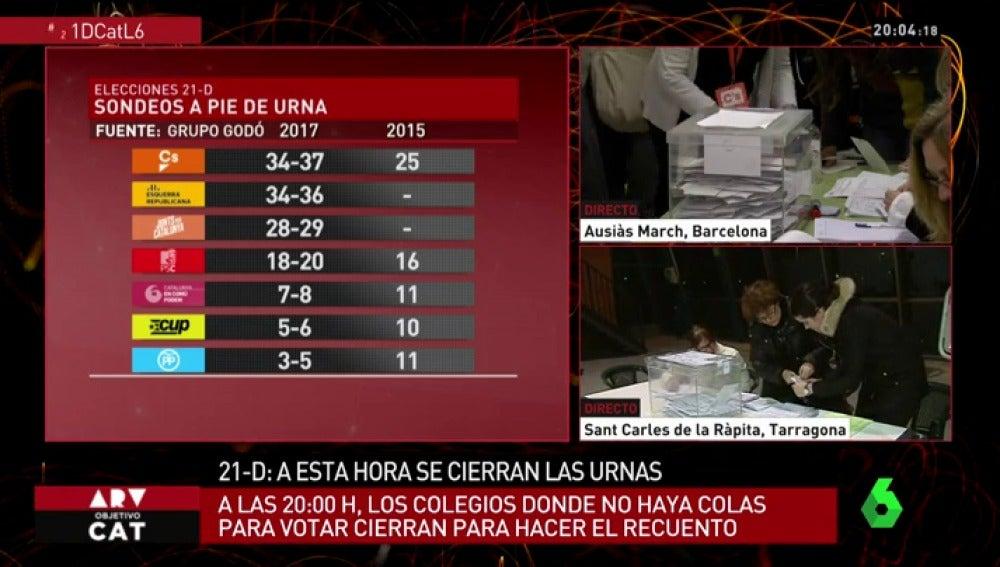 Sondeos elecciones 21D: Ciudadanos se alzaría como primera fuerza política en Cataluña pero los independentistas lograrían la mayoría