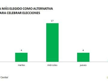 Datos sobre la preferencia en la celebración de elecciones