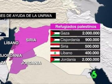Receptores de ayuda de la UNRWA