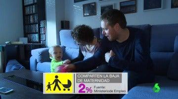 Conciliación familiar, la asignatura pendiente en España: solo el 2% de los hombres comparte la parte transferible de la maja maternal