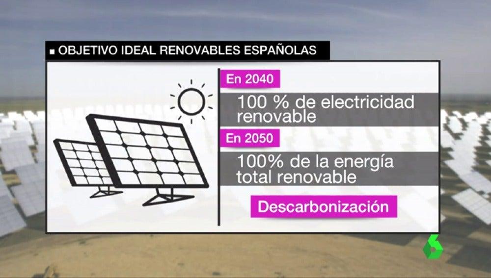 Un gráfico de los objetivos de las empresas de energías renovables