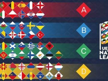 Composición de las cuatro ligas de la Nations League