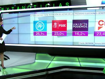 El PP ganaría las elecciones generales con el 26,1% mientras Ciudadanos se sitúa como segunda fuerza política