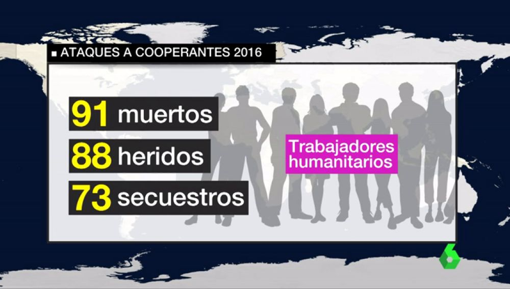 Las cifras de los ataques a trabajadores humanitarios de las ONG