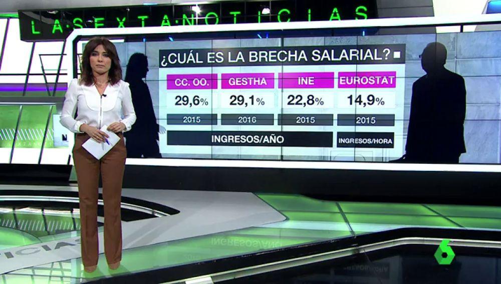 Los datos de la brecha salarial