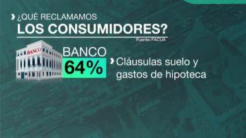 Las cinco reclamaciones que más hacen los consumidores