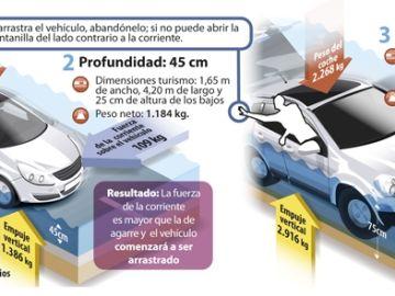 consejos-riada-inundaci%C3%B3n-coche-dgt-02.jpg