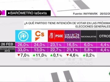 Barómetro de laSexta de intención de voto