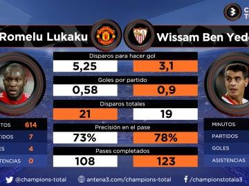 Lukaku vs Ben Yedder: así llegan los goleadores del United-Sevilla