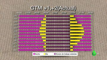 El horario de España