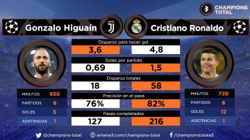Higuaín vs Cristiano Ronaldo