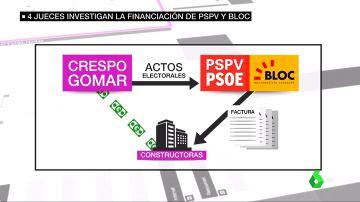 Ya son cuatro los juzgados que investigan la presunta financiación irregular del PSPV y el Bloc en la campaña de 2007