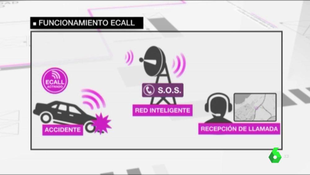 Funcionamiento del sistema e-call