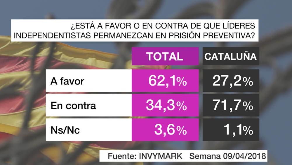Barómetro de laSexta sobre la prisión preventiva para los líderes independentistas