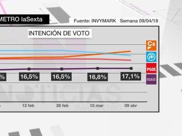 Intención de voto a Unidos Podemos, Ciudadanos, PP y Ciudadanos