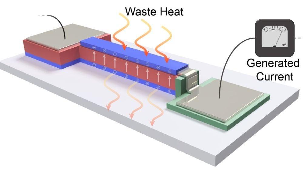 Sistema que convierte el calor residual en energía