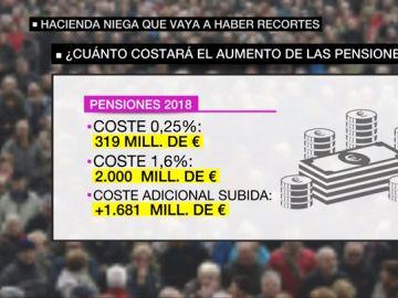 Tabla sobre el coste del dinero de las pensiones