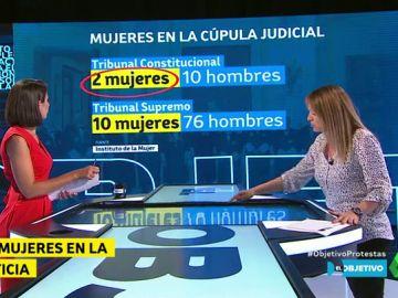 Las cifras de las mujeres en la cúpula judicial