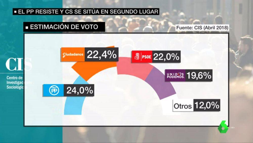 REEMPLAZO | Ciudadanos se sitúa como segunda fuerza en intención de voto y pisa los talones a un PP en caída libre