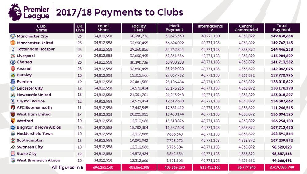 La tabla de ingresos de la Premier League para la temporada 2017/2018