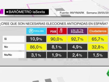 VÍDEO REEMPLAZO | Barómetro de laSexta: más de un 58% de encuestados está a favor de una moción de censura que divide a los votantes de Ciudadanos