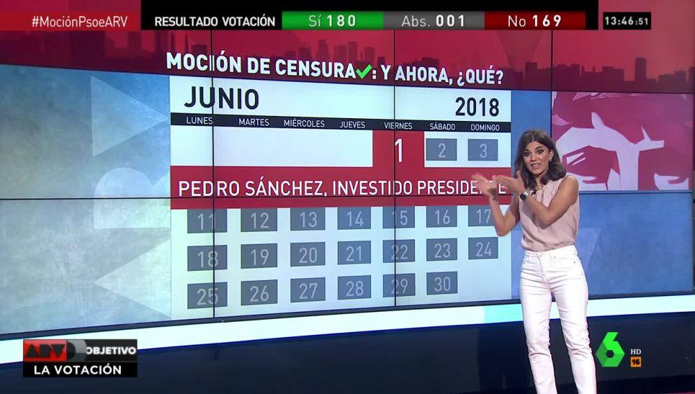 La periodista Lorena Baeza explica los futuros pasos de Sánchez al frente del Gobierno