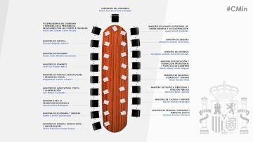 Distribución de las sillas en el Consejo de Ministos