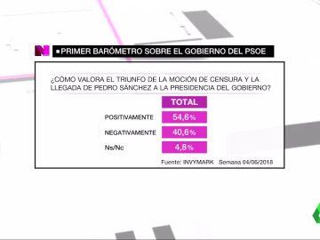 Barómetro laSexta sobre el Gobierno del PSOE
