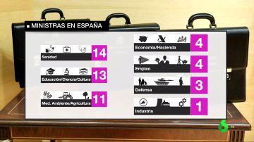 Pedro Sánchez rompe el techo de cristal con su Gobierno femenino: ministerios tradicionalmente masculinos pasan a ser liderados por mujeres