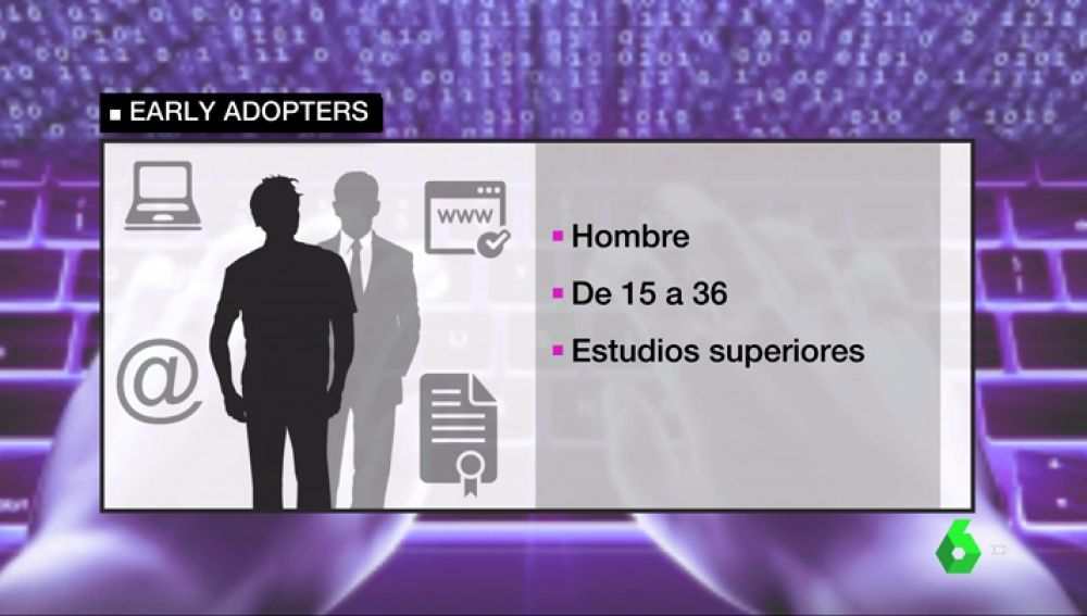 Perfil de los 'early adopters'