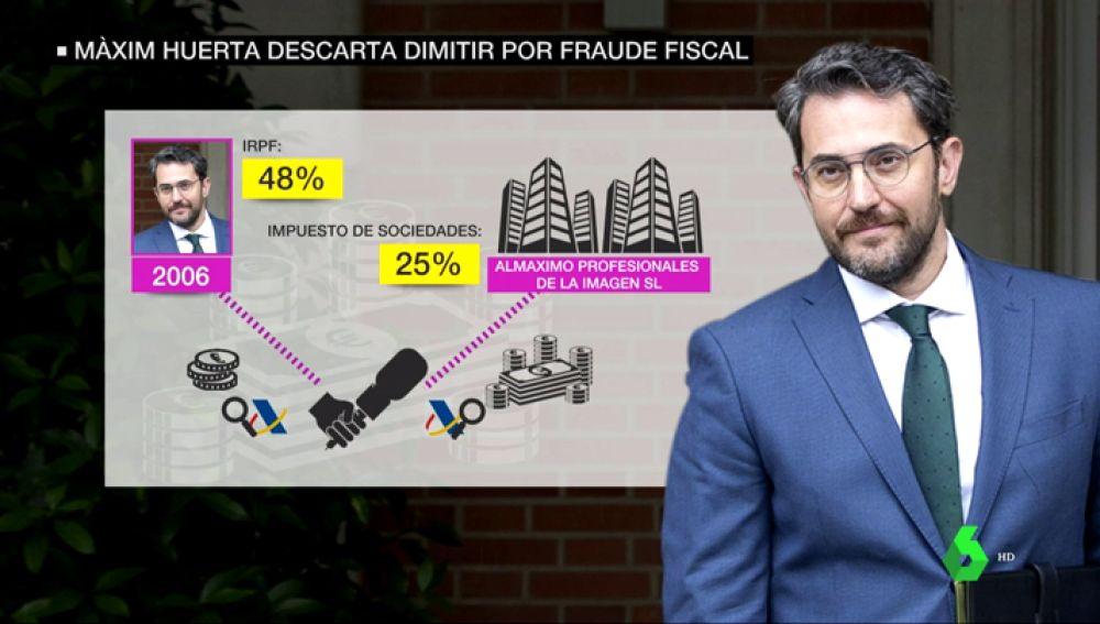 El fraude fiscal de Màxim Huerta