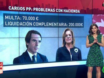 Aznar tributó de forma irregular y Arias Cañete simuló gastos con un régimen favorable: así gestionó el PP sus escándalos con Hacienda
