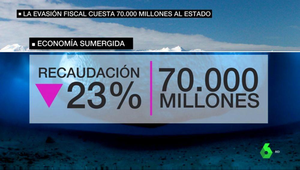 La economía sumergida supone un coste de 70.000 millones de euros para el país
