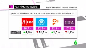 Barómetro laSexta: El PSOE se afianza como primera fuerza política en intención de voto