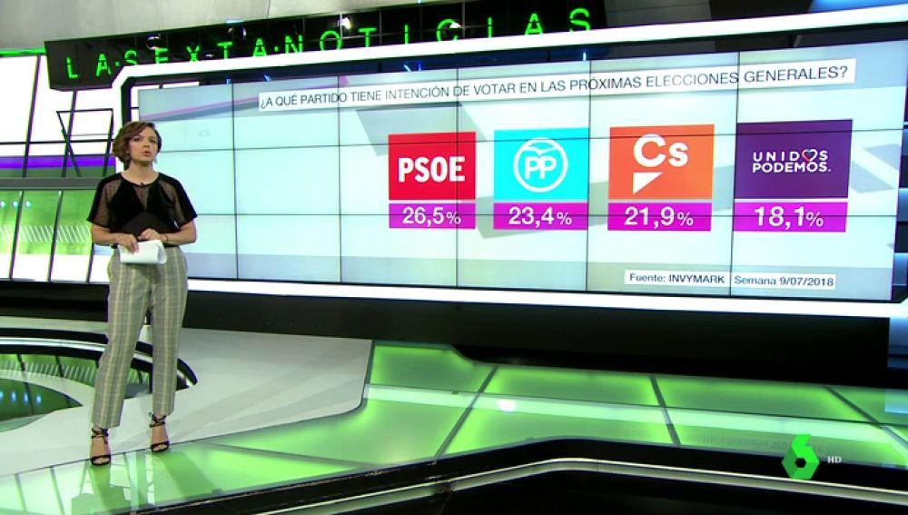 El PP se consolida como segunda fuerza en intención de voto en pleno proceso de primarias por detrás del PSOE