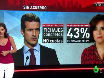"""El plan """"digno"""" de integración de Casado para el nuevo PP"""