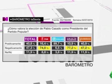 Barómetro sobre la elección de Pablo Casado como presidente del PP