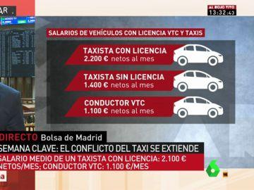 Sueldos de taxistas y conductores de VTC