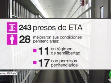 Los datos que el PP olvida sobre presos etarras: en el Gobierno de Rajoy, 28 mejoraron sus condiciones en prisión