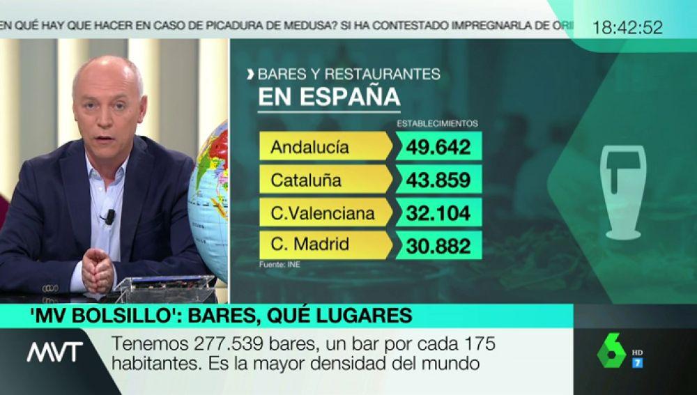 España es el líder mundial absoluto en número de bares y restaurantes: un establecimiento por cada 175 habitantes