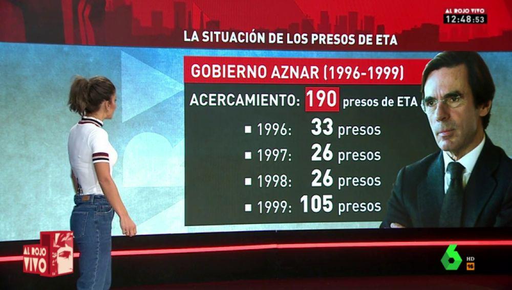PIZARRA PRESOS ETA