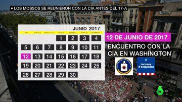 Los servicios de inteligencia alertaron de un posible atentado en Barcelona: tres altos cargos de los Mossos se reunieron con la CIA antes del 17A