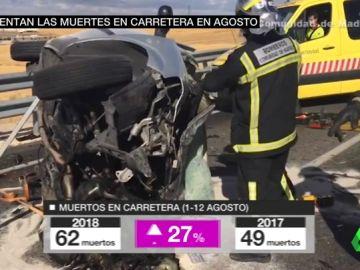 Aumentan las muertes en carretera en agosto