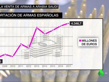 Exportación de armas españolas