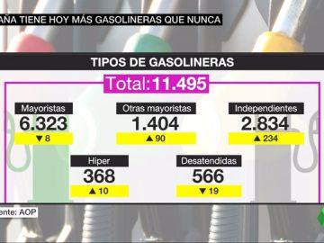 España bate el récord en número de gasolineras pero llenar el depósito cuesta siete euros más que en 2017