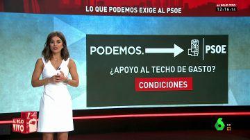 Podemos pide al Gobierno de Sánchez nuevos impuestos para apoyar el techo de gasto